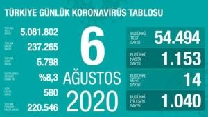 6 Ağustos Türkiye koronavirüs tablosu!