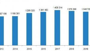 Geçen yıl konut satışları nasıldı?